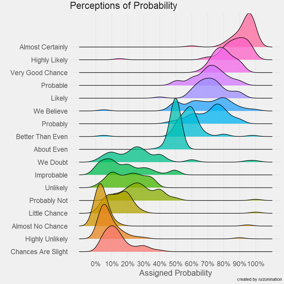 1709_Perceptions of Probability and Numbers